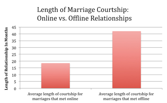 Internet dating courtship period